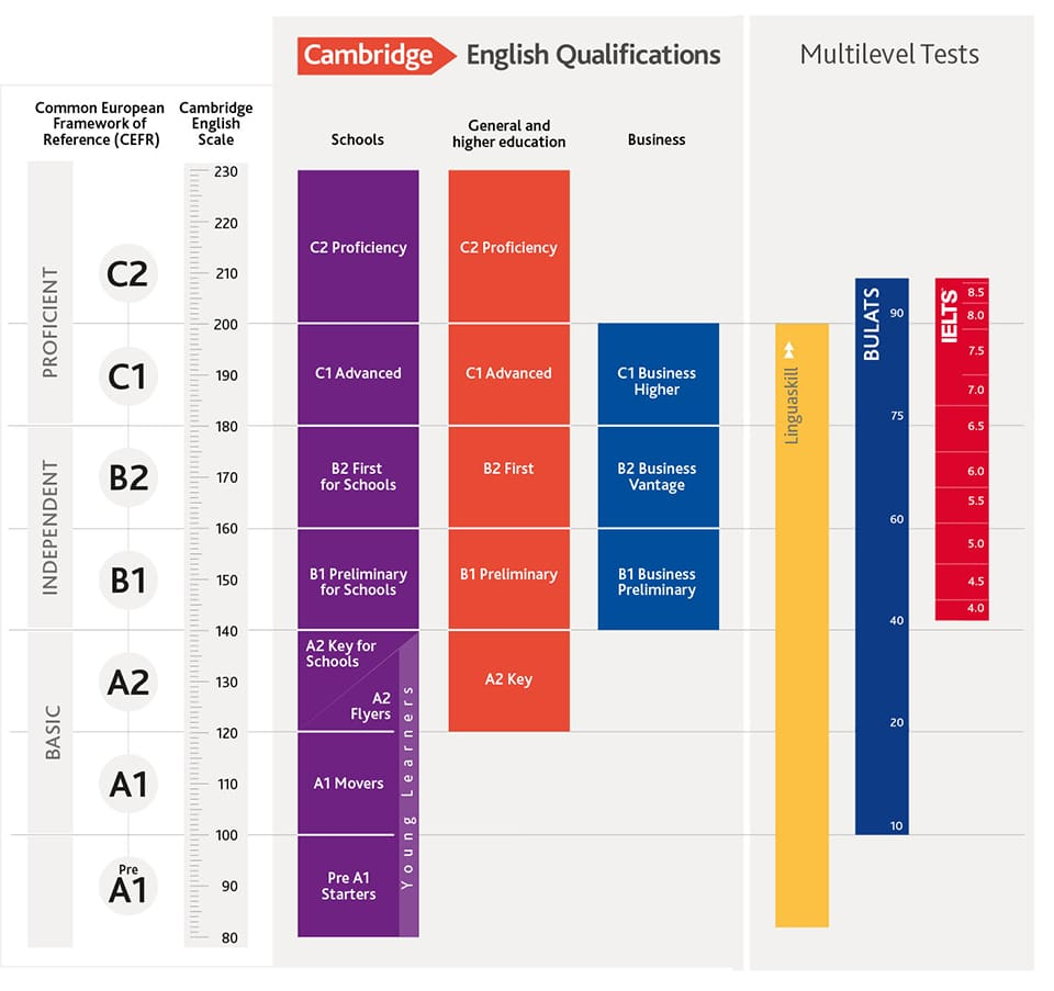 CEFR Cambridge Qualifications